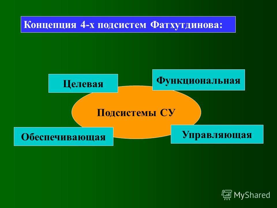 Концепция 4-х подсистем Фатхутдинова: Подсистемы СУ Управляющая Функциональная Обеспечивающая Целевая