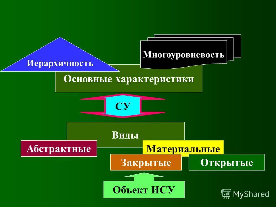 Основные характеристики СУ Иерархичность Многоуровневость Виды Абстрактные Материальные ЗакрытыеОткрытые Объект ИСУ