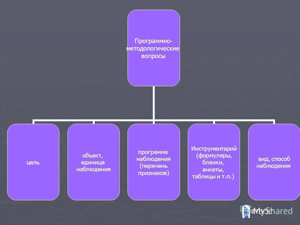 Программно- методологические вопросы цель объект, единица наблюдения программа наблюдения (перечень признаков) Инструментарий (формуляры, бланки, анкеты, таблицы и т.п.) вид, способ наблюдения