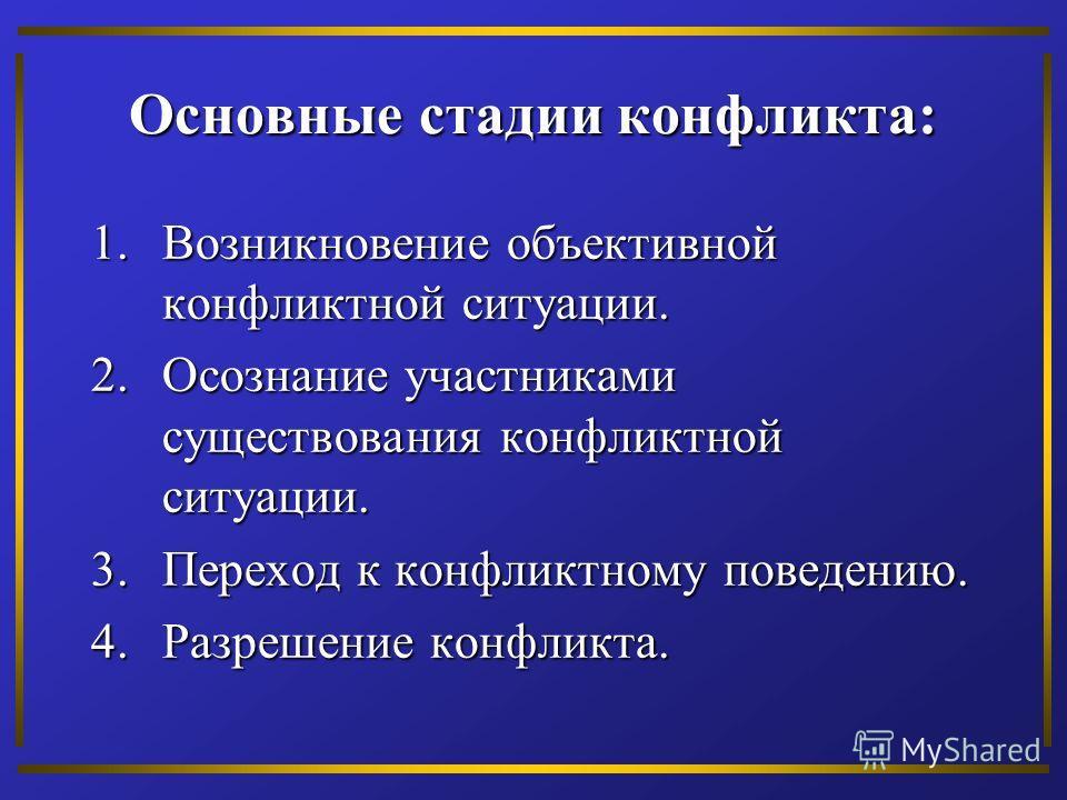 Основные стадии конфликта: 1.Возникновение объективной конфликтной ситуации. 2.Осознание участниками существования конфликтной ситуации. 3.Переход к конфликтному поведению. 4.Разрешение конфликта.