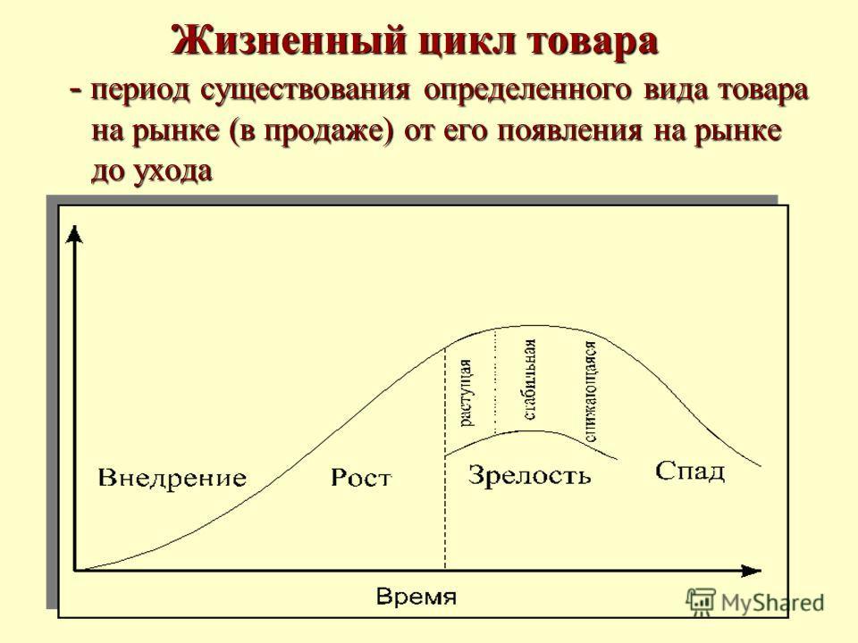 Жизненный цикл товара - период существования определенного вида товара на рынке (в продаже) от его появления на рынке до ухода - период существования определенного вида товара на рынке (в продаже) от его появления на рынке до ухода