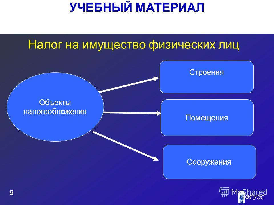 УЧЕБНЫЙ МАТЕРИАЛ 9 Налог на имущество физических лиц Строения Сооружения Помещения Объекты налогообложения
