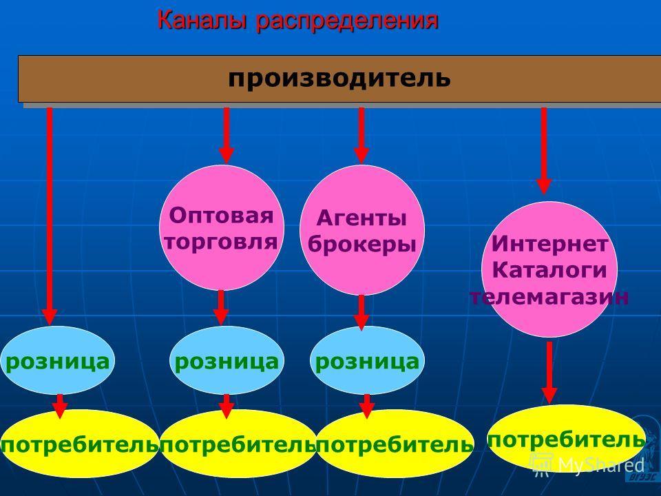 Каналы распределения производитель розница потребитель Оптовая торговля Агенты брокеры Интернет Каталоги телемагазин потребитель