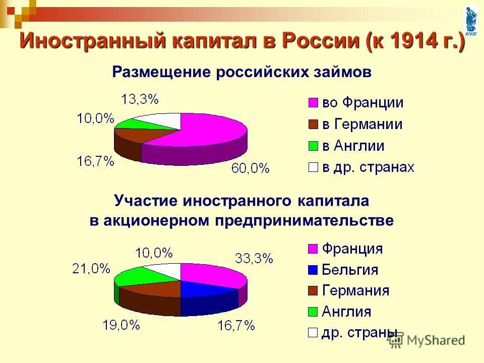 Иностранный капитал в России (к 1914 г.) Размещение российских займов Участие иностранного капитала в акционерном предпринимательстве