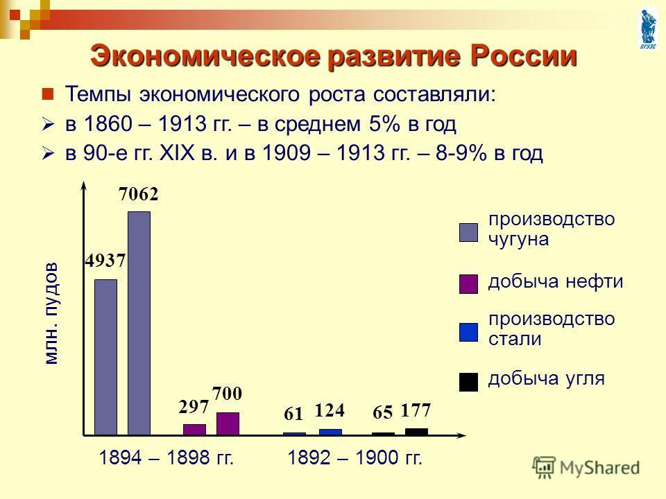 млн. пудов производство чугуна добыча нефти производство стали добыча угля 4937 7062 297 700 61 124 65 177 1894 – 1898 гг.1892 – 1900 гг. Экономическое развитие России Темпы экономического роста составляли: в 1860 – 1913 гг. – в среднем 5% в год в 90
