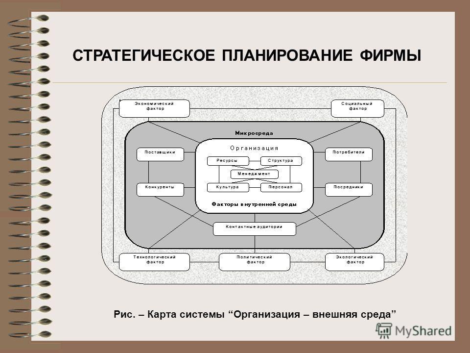 СТРАТЕГИЧЕСКОЕ ПЛАНИРОВАНИЕ ФИРМЫ Рис. – Карта системы Организация – внешняя среда