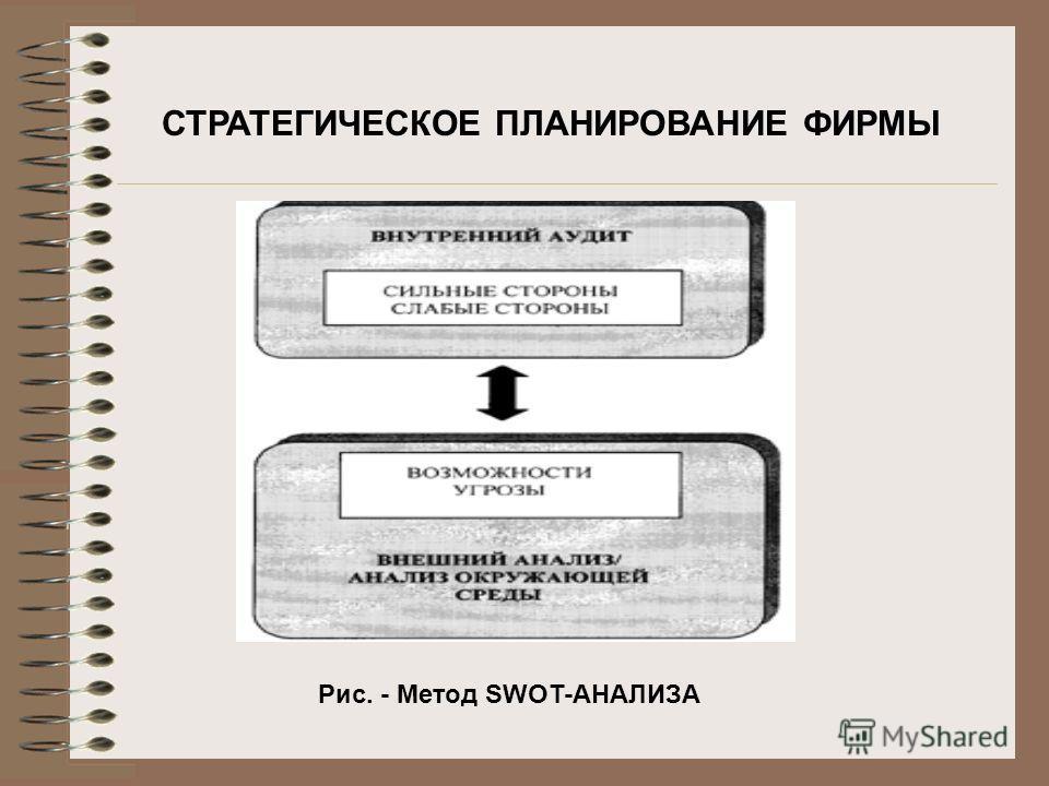 СТРАТЕГИЧЕСКОЕ ПЛАНИРОВАНИЕ ФИРМЫ Рис. - Метод SWOT-АНАЛИЗА