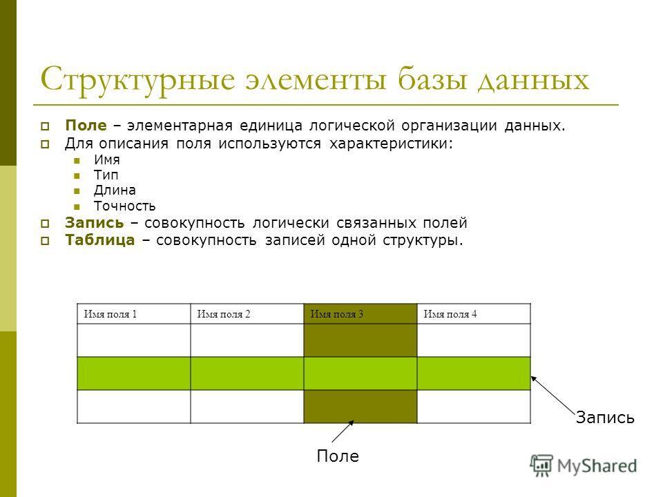 Структурные элементы базы данных Поле – элементарная единица логической организации данных. Для описания поля используются характеристики: Имя Тип Длина Точность Запись – совокупность логически связанных полей Таблица – совокупность записей одной стр