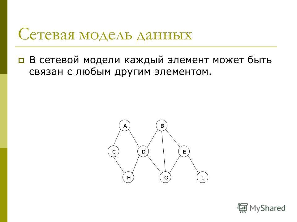 Сетевая модель данных В сетевой модели каждый элемент может быть связан с любым другим элементом. А С E G В D HL