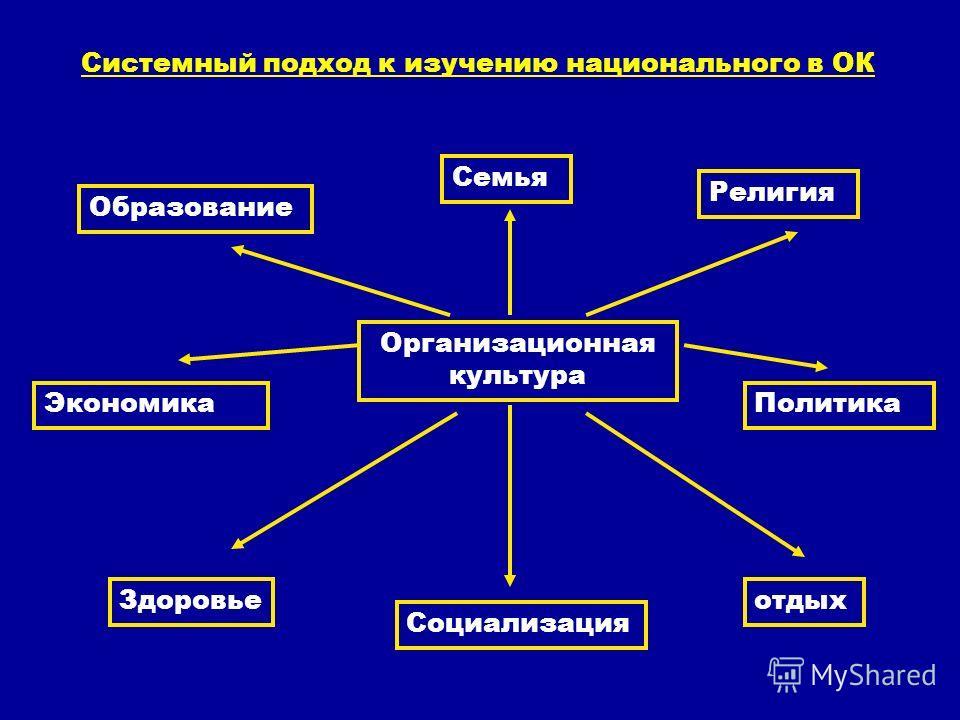 Системный подход к изучению национального в ОК Организационная культура Семья Религия Образование ПолитикаЭкономика Здоровье Социализация отдых