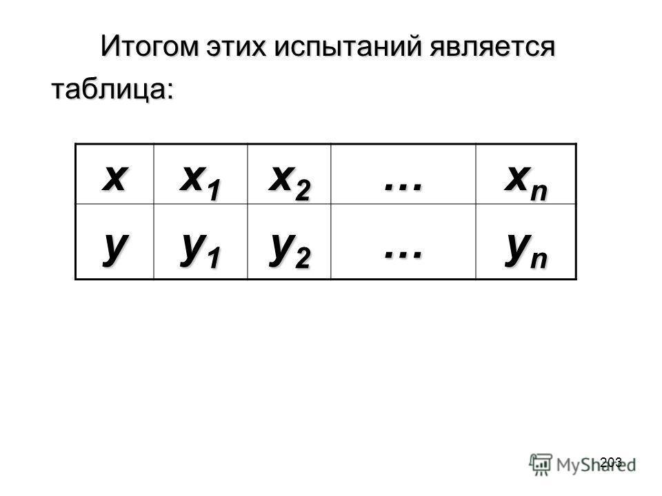 203 Итогом этих испытаний является Итогом этих испытаний являетсятаблица: x x1x1x1x1 x2x2x2x2… xnxnxnxn y y1y1y1y1 y2y2y2y2… ynynynyn