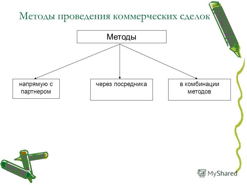 Методы проведения коммерческих сделок Методы напрямую с партнером в комбинации методов через посредника