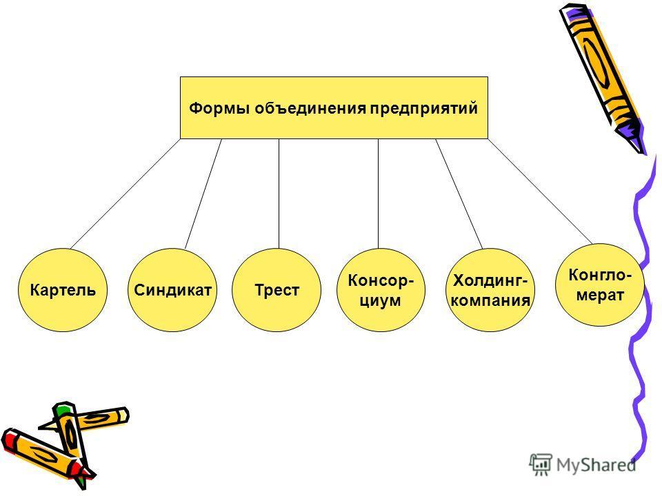 Формы объединения предприятий КартельСиндикатТрест Консор- циум Холдинг- компания Конгло- мерат