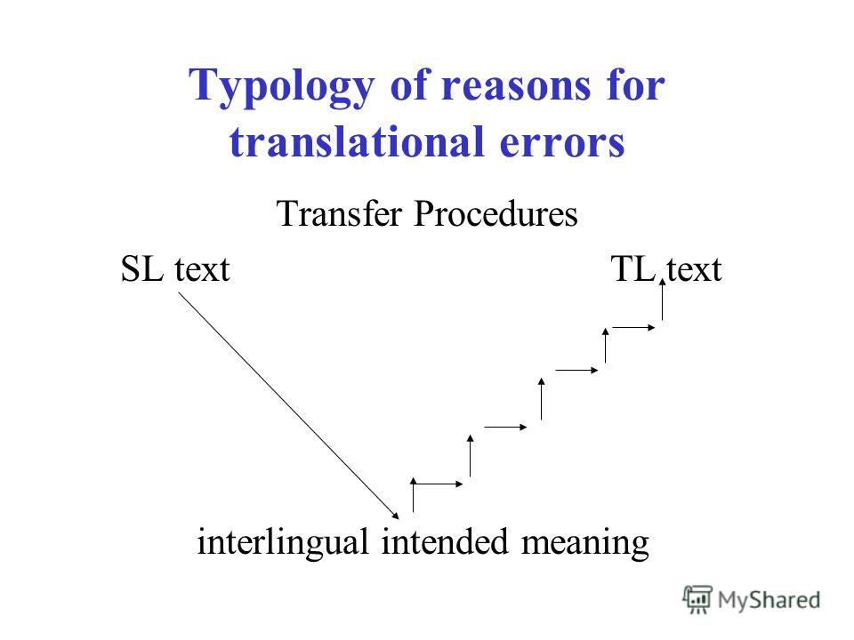 Typology of reasons for translational errors Transfer Procedures SL text TL text interlingual intended meaning