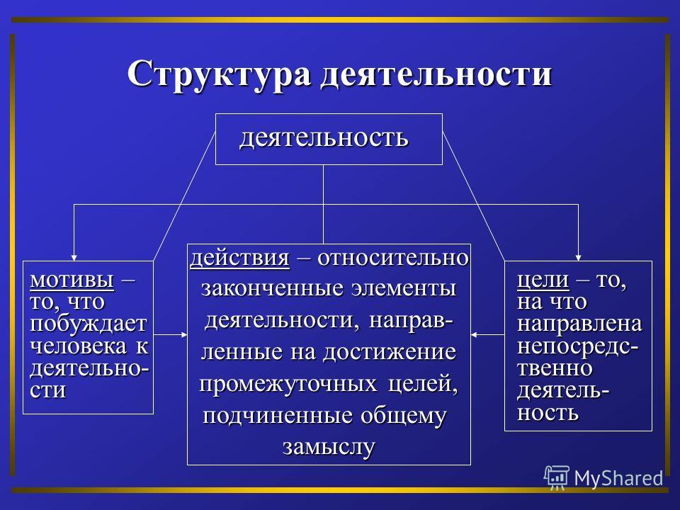 Структура деятельности деятельность действия – относительно законченные элементы деятельности, направ- ленные на достижение промежуточных целей, подчиненные общему замыслу мотивы – то, что побуждает человека к деятельно- сти цели – то, на что направл