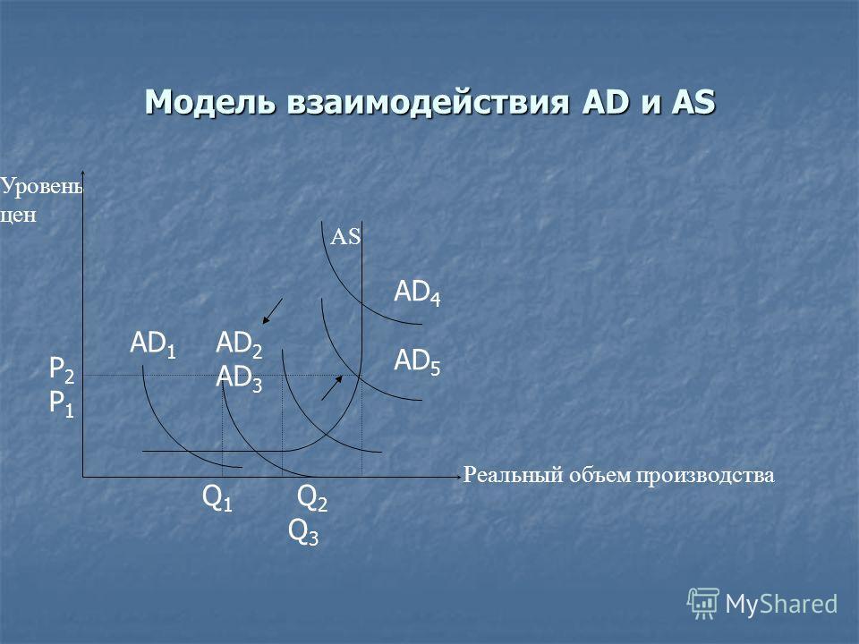 Модель взаимодействия AD и AS Q 1 Q 2 Q 3 Р2Р1Р2Р1 Уровень цен AD 4 AD 5 AS Реальный объем производства AD 1 AD 2 AD 3