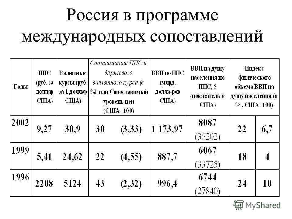 Россия в программе международных сопоставлений