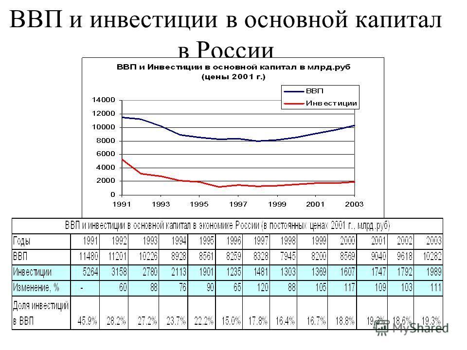 ВВП и инвестиции в основной капитал в России