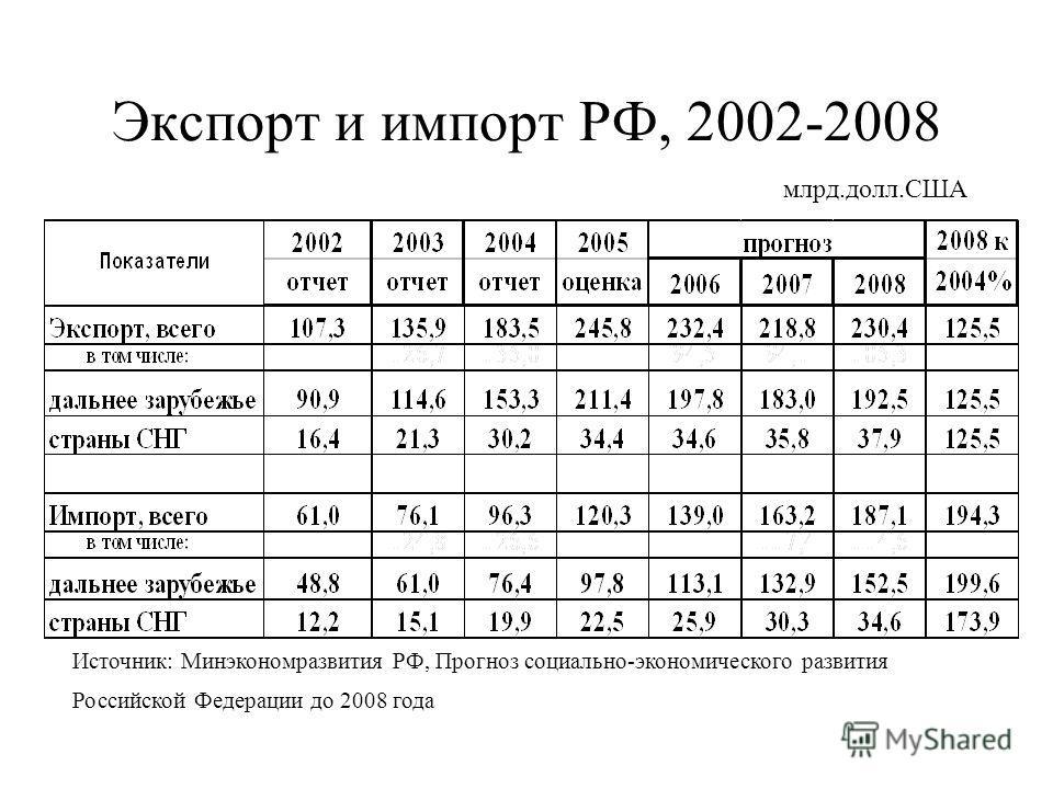 Экспорт и импорт РФ, 2002-2008 Источник: Минэкономразвития РФ, Прогноз социально-экономического развития Российской Федерации до 2008 года млрд.долл.США