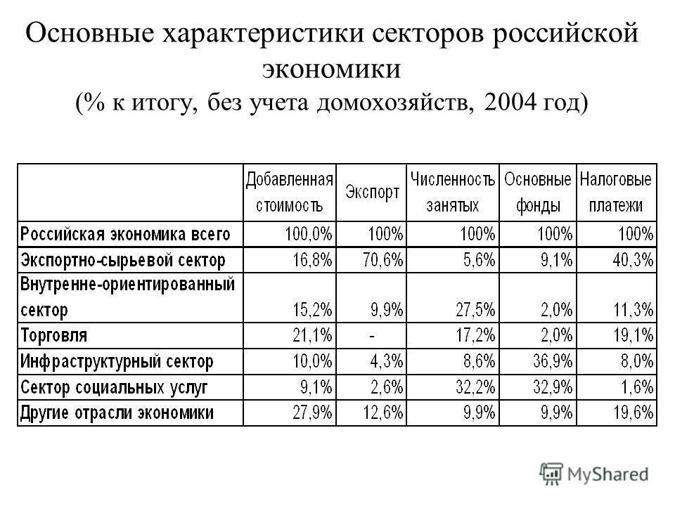Основные характеристики секторов российской экономики (% к итогу, без учета домохозяйств, 2004 год)