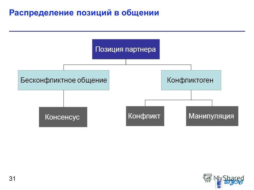 Распределение позиций в общении 31 Позиция партнера КонфликтогенБесконфликтное общение Консенсус КонфликтМанипуляция