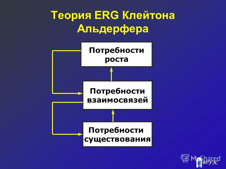Теория ERG Клейтона Альдерфера Потребности роста Потребности взаимосвязей Потребности существования
