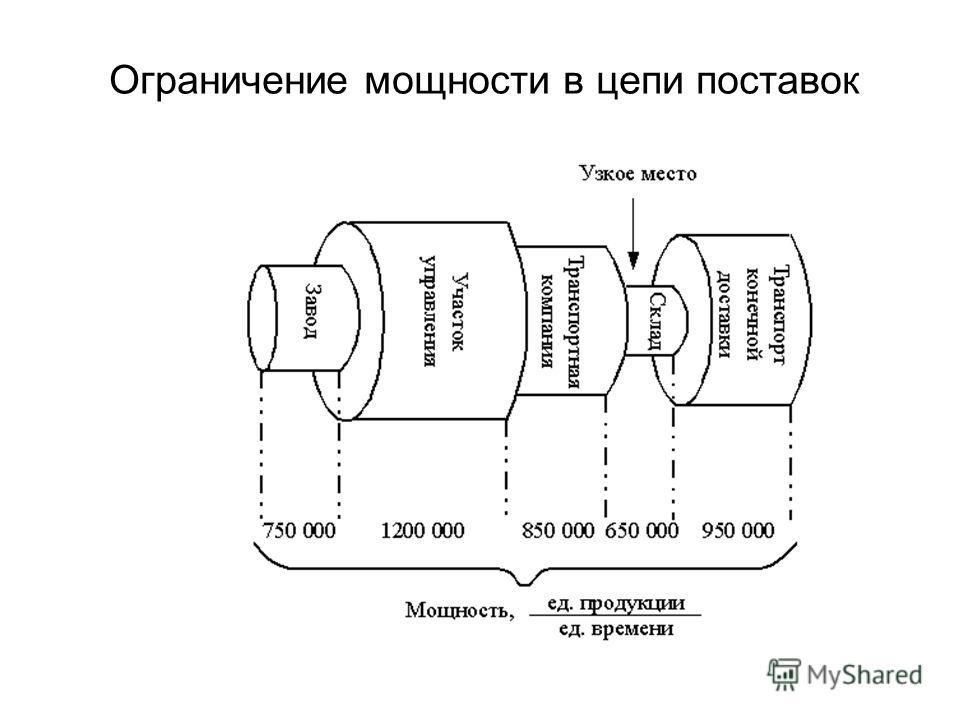 Ограничение мощности в цепи поставок