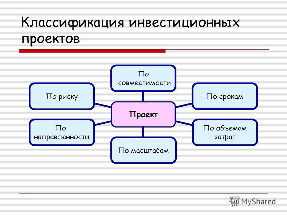 Классификация инвестиционных проектов Проект По совместимости По срокам По объемам затрат По масштабам По направленности По риску