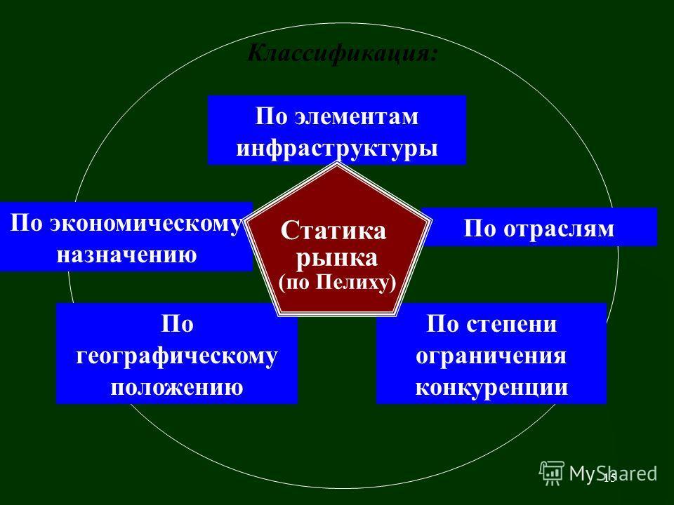 14 Концепции структуризации рынка: В статике (Пелих) В динамике (Сио)