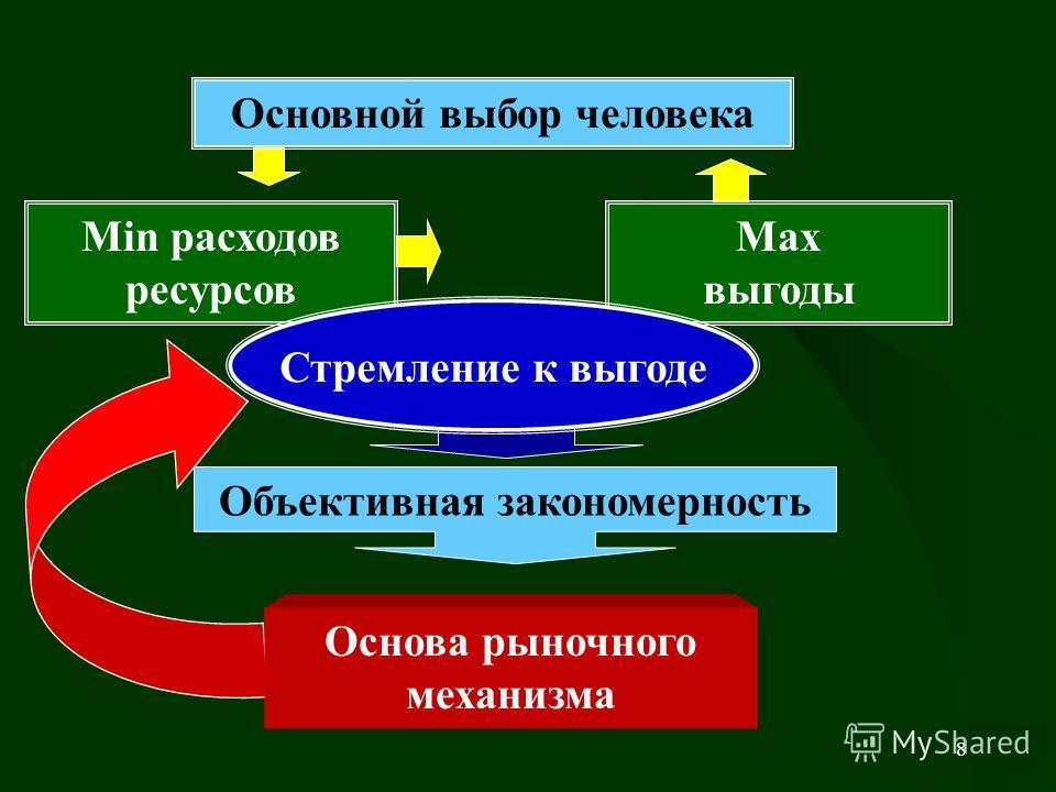 7 + = Ресурсы общества Производство товаров Рыночные услуги Нерыночные товары и услуги