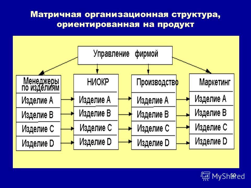 50 Матричная организационная структура, ориентированная на продукт