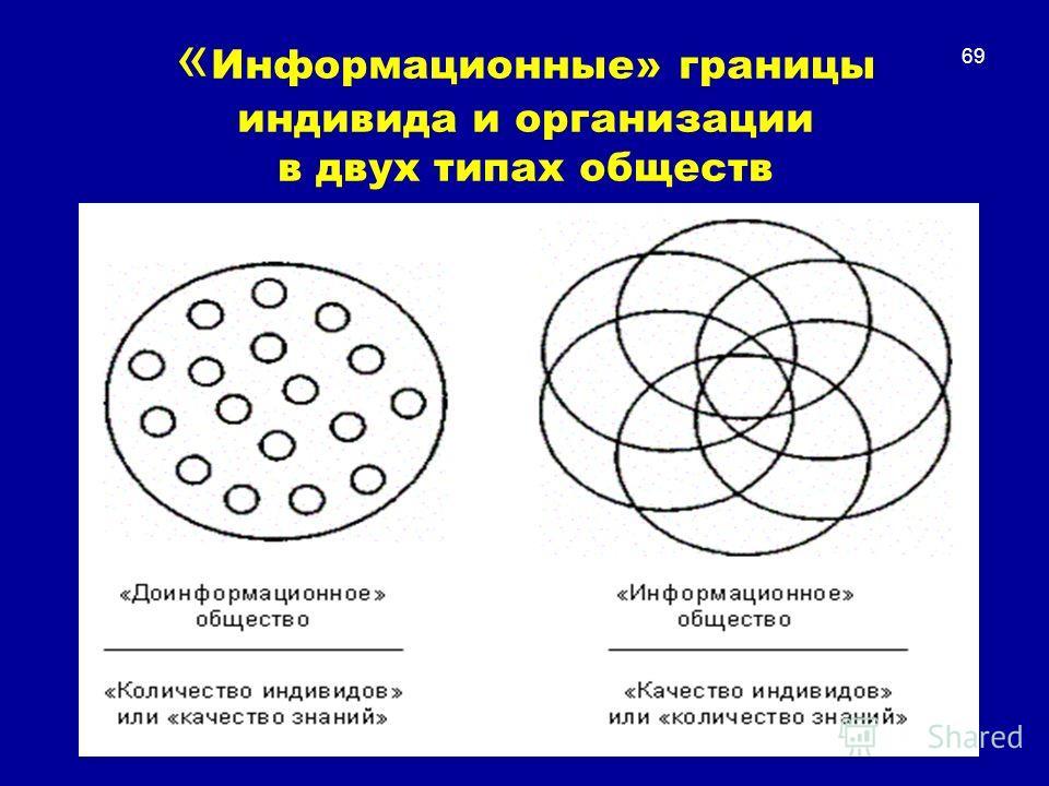 « Информационные» границы индивида и организации в двух типах обществ 69