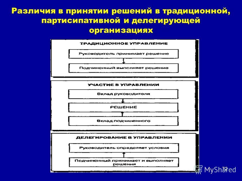 Различия в принятии решений в традиционной, партисипативной и делегирующей организациях 72