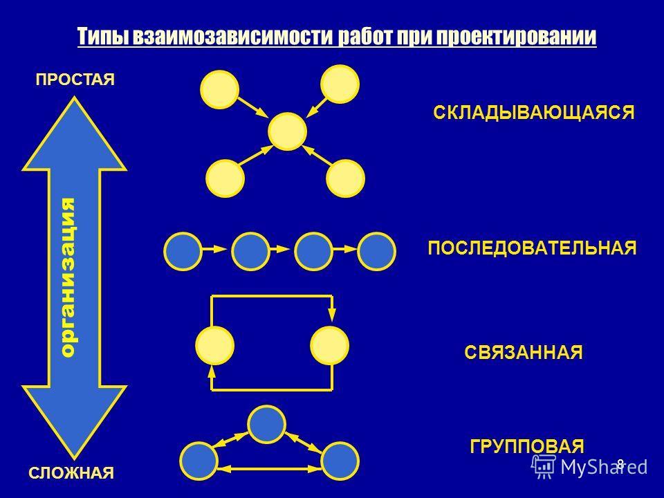 Типы взаимозависимости работ при проектировании организация СЛОЖНАЯ ПРОСТАЯ СКЛАДЫВАЮЩАЯСЯ ПОСЛЕДОВАТЕЛЬНАЯ СВЯЗАННАЯ ГРУППОВАЯ 8