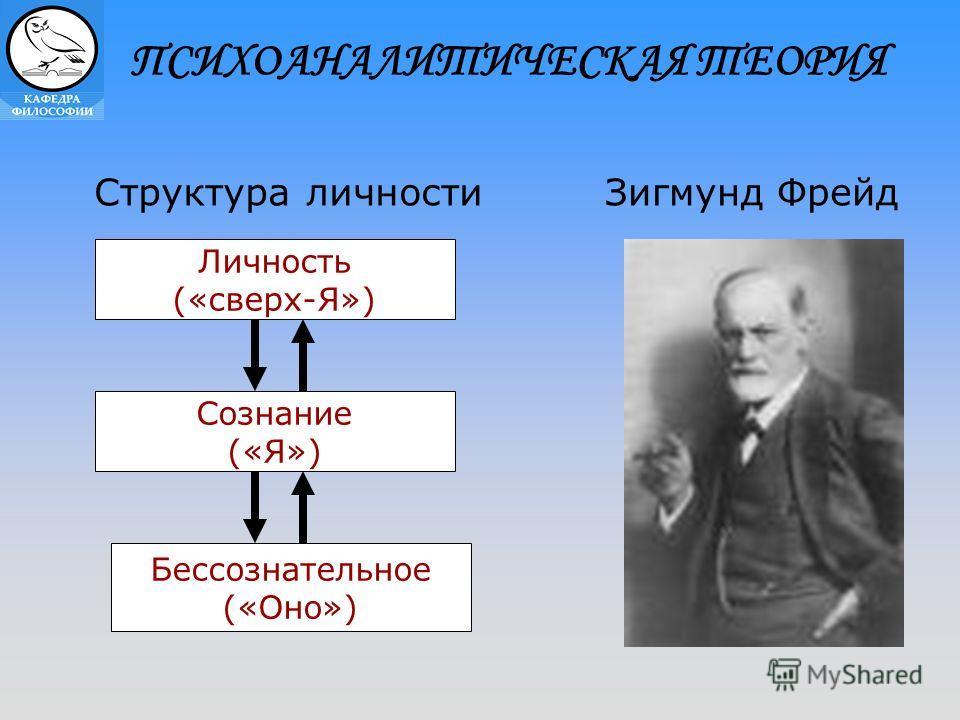ПСИХОАНАЛИТИЧЕСКАЯ ТЕОРИЯ Структура личности Зигмунд Фрейд Личность («сверх-Я») Сознание («Я») Бессознательное («Оно»)