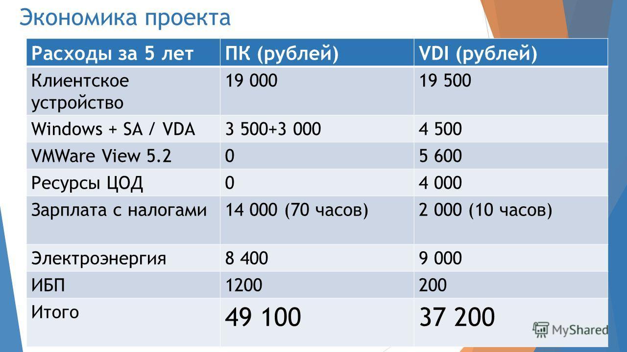 Экономика проекта Расходы за 5 летПК (рублей)VDI (рублей) Клиентское устройство 19 00019 500 Windows + SA / VDA3 500+3 0004 500 VMWare View 5.205 600 Ресурсы ЦОД04 000 Зарплата с налогами14 000 (70 часов)2 000 (10 часов) Электроэнергия8 4009 000 ИБП1