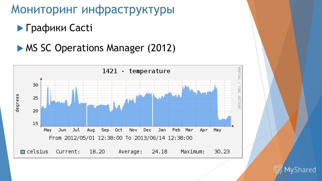 Мониторинг инфраструктуры Графики Cacti MS SC Operations Manager (2012)