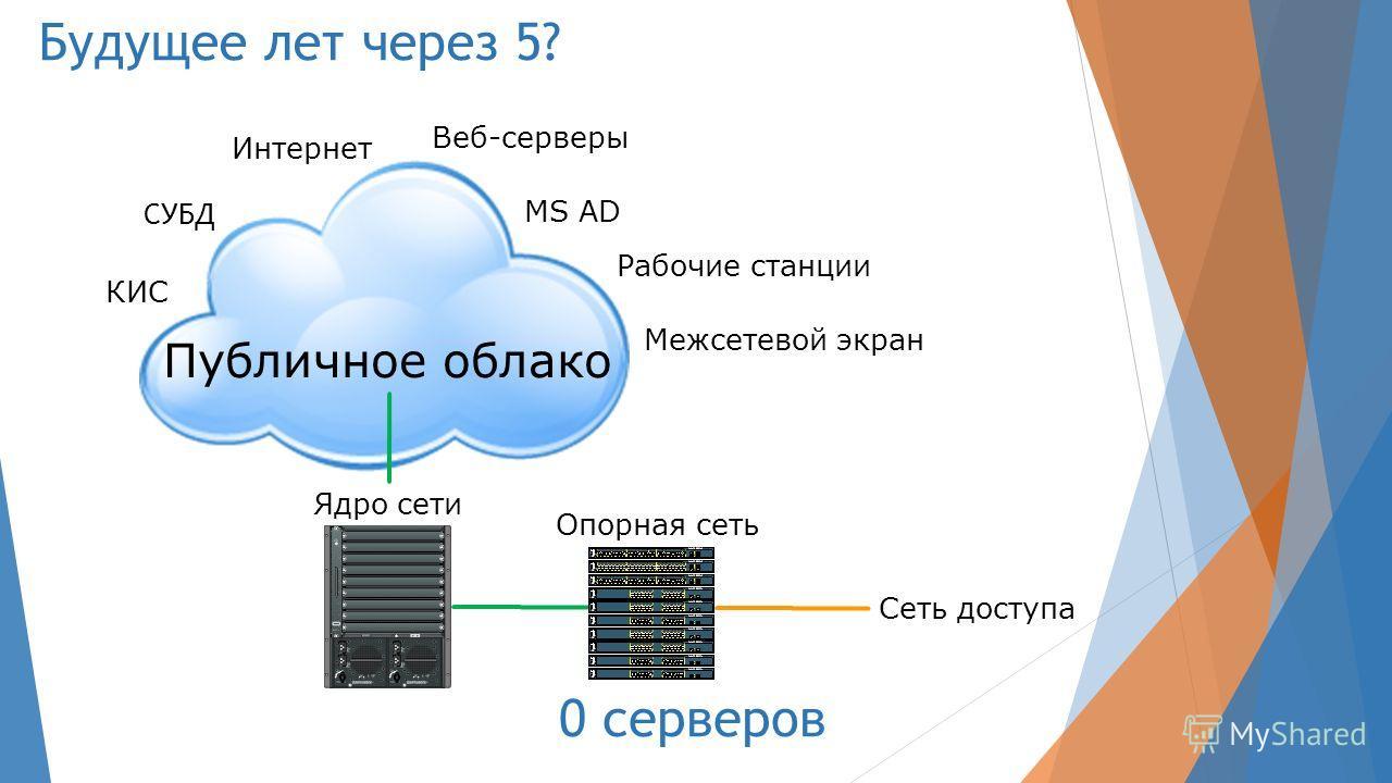 Будущее лет через 5? Ядро сети Опорная сеть Сеть доступа MS AD СУБД Интернет Рабочие станции Веб-серверы КИС Межсетевой экран Публичное облако 0 серверов
