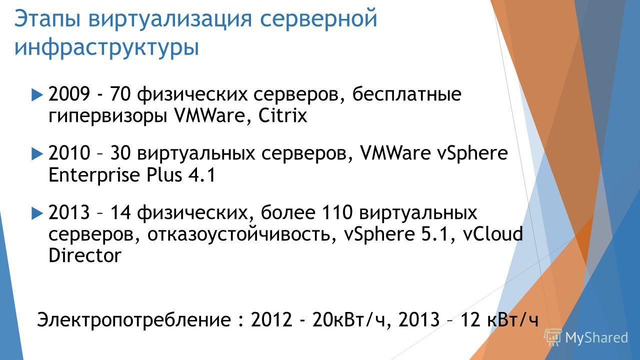 Этапы виртуализация серверной инфраструктуры 2009 - 70 физических серверов, бесплатные гипервизоры VMWare, Citrix 2010 – 30 виртуальных серверов, VMWare vSphere Enterprise Plus 4.1 2013 – 14 физических, более 110 виртуальных серверов, отказоустойчиво