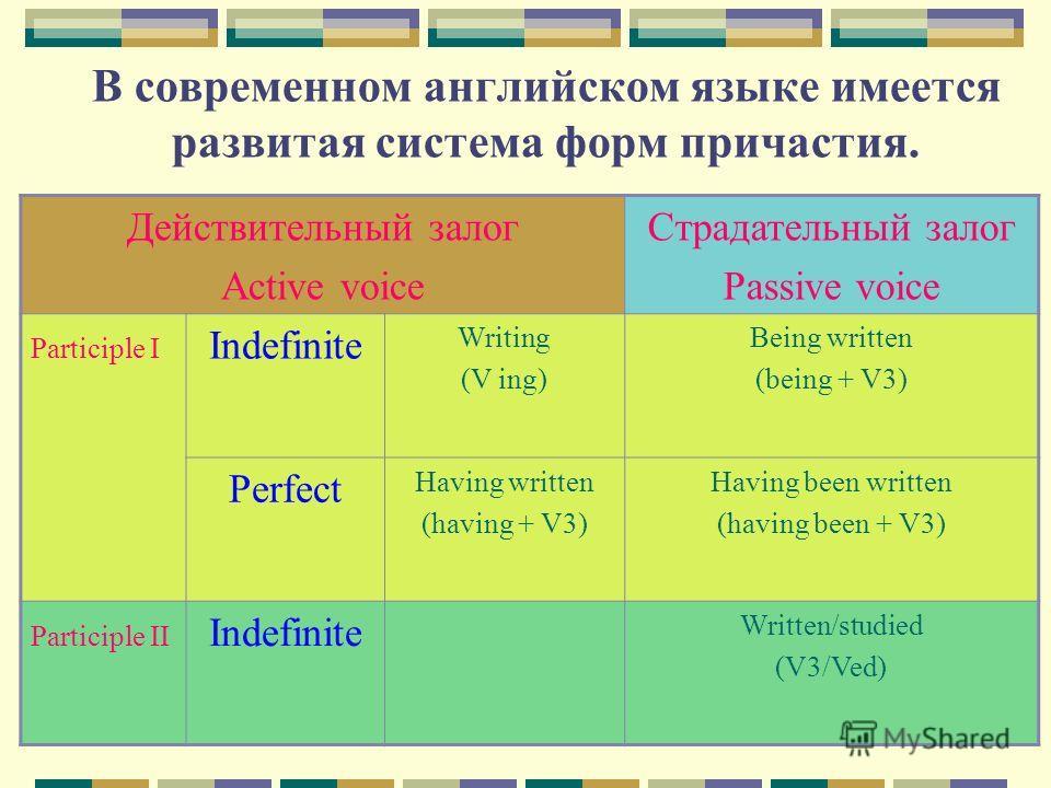 В современном английском языке имеется развитая система форм причастия. Действительный залог Active voice Страдательный залог Passive voice Participle I Indefinite Writing (V ing) Being written (being + V3) Perfect Having written (having + V3) Having
