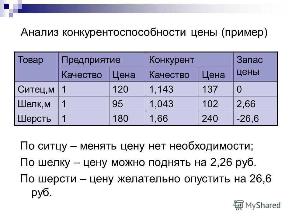 Анализ конкурентоспособности цены (пример) По ситцу – менять цену нет необходимости; По шелку – цену можно поднять на 2,26 руб. По шерсти – цену желательно опустить на 26,6 руб. ТоварПредприятиеКонкурентЗапас цены КачествоЦенаКачествоЦена Ситец,м1120
