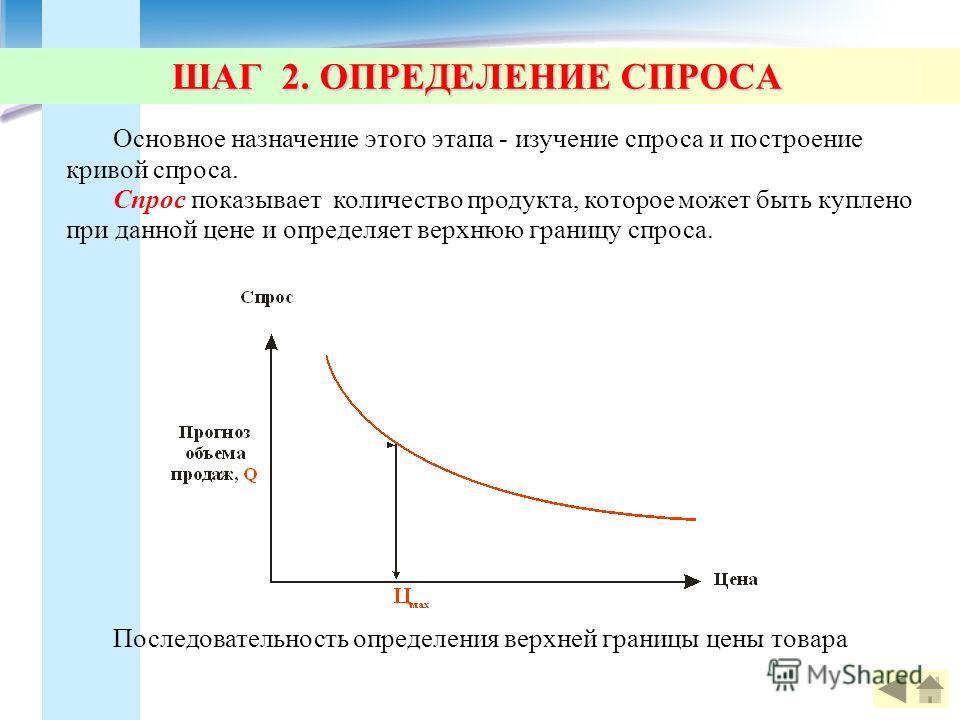 ШАГ 2. ОПРЕДЕЛЕНИЕ СПРОСА Основное назначение этого этапа - изучение спроса и построение кривой спроса. Спрос показывает количество продукта, которое может быть куплено при данной цене и определяет верхнюю границу спроса. Последовательность определен