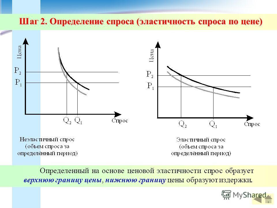 Шаг 2. Определение спроса (эластичность спроса по цене) Определенный на основе ценовой эластичности спрос образует верхнюю границу цены, нижнюю границу цены образуют издержки.