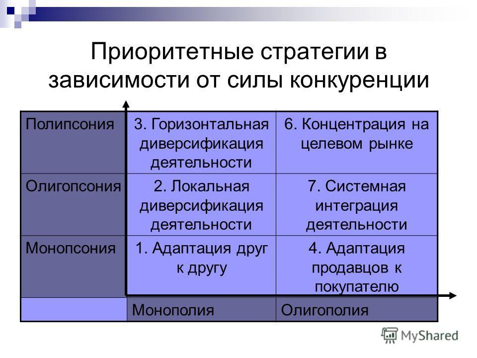 Приоритетные стратегии в зависимости от силы конкуренции Полипсония3. Горизонтальная диверсификация деятельности 6. Концентрация на целевом рынке Олигопсония2. Локальная диверсификация деятельности 7. Системная интеграция деятельности Монопсония1. Ад