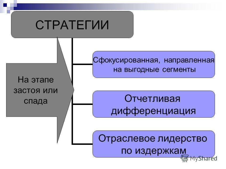 СТРАТЕГИИ Сфокусированная, направленная на выгодные сегменты Отчетливая дифференциация Отраслевое лидерство по издержкам На этапе застоя или спада