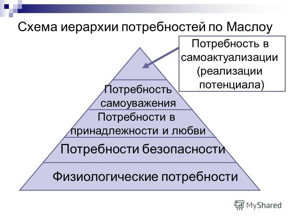 Схема иерархии потребностей по