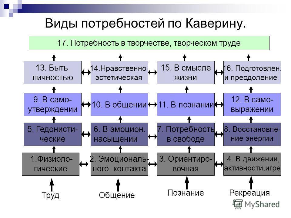 Виды потребностей по Каверину. 17. Потребность в творчестве, творческом труде 13. Быть личностью 14.Нравственно- эстетическая 15. В смысле жизни 16. Подготовлен. и преодоление 3. Ориентиро- вочная 7. Потребность в свободе 4. В движении, активности,иг