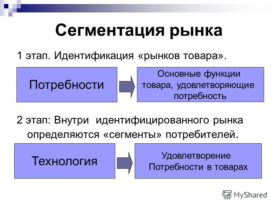 Сегментация рынка 1 этап. Идентификация «рынков товара». 2 этап: Внутри идентифицированного рынка определяются «сегменты» потребителей. Потребности Основные функции товара, удовлетворяющие потребность Технология Удовлетворение Потребности в товарах