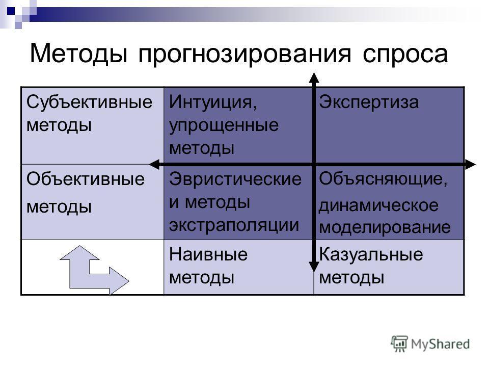 Методы прогнозирования спроса Субъективные методы Интуиция, упрощенные методы Экспертиза Объективные методы Эвристические и методы экстраполяции Объясняющие, динамическое моделирование Наивные методы Казуальные методы