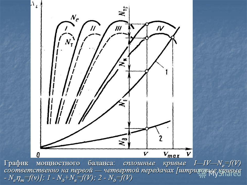 Для определения максимального подъема на заданной дороге при V=const, учитывая, что в этом случае j=0, получим D= =f a +i откуда i=Df a. Для графического определения разности Df а нанесем на динамическую характеристику кривую f a =f(V) в масштабе, пр
